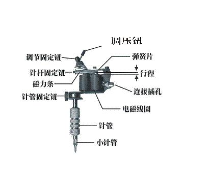 上海纹身店常用纹身机的工作原理